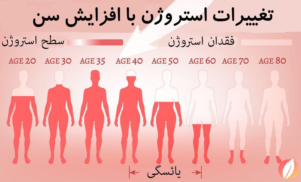 تغییرات استروژن با افزایش سن