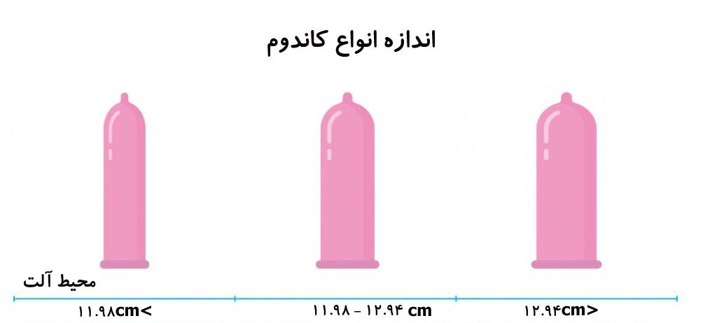 انواع سایز کاندوم